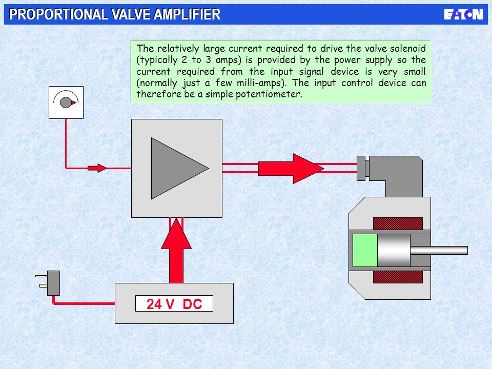 24 V DC PROPORTIONAL VALVE AMPLIFIER The relatively large current required to drive the valve solenoid (typically 2 to 3 amps) is provided by the powe