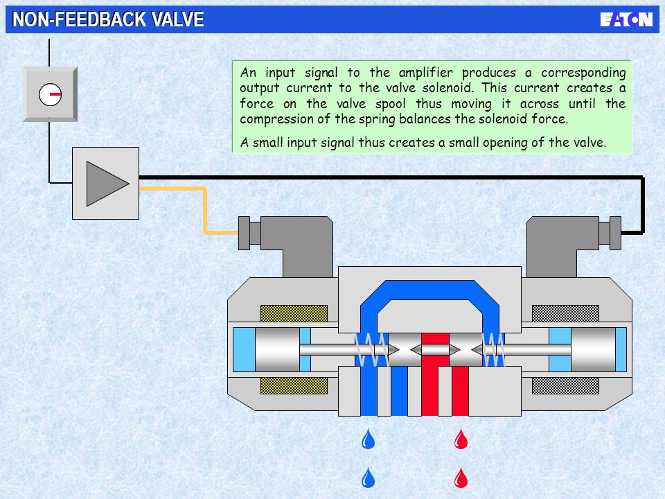 NON-FEEDBACK VALVE An input signal to the amplifier produces a corresponding output current to the valve solenoid. This current creates a force on the