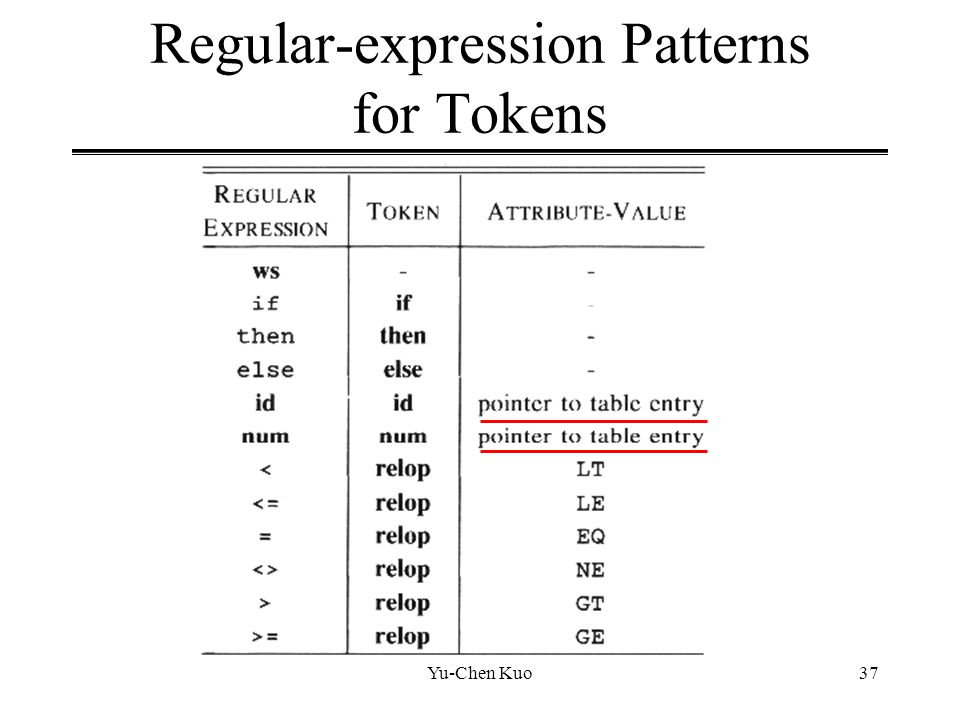 Yu-Chen Kuo37 Regular-expression Patterns for Tokens