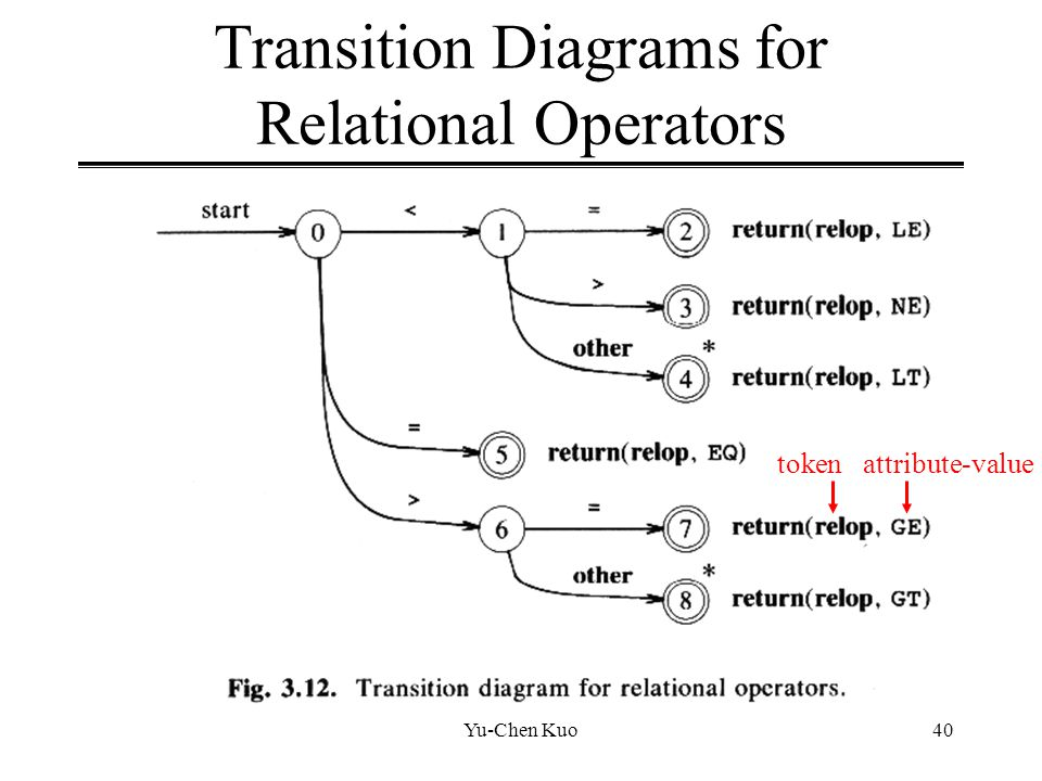 Yu-Chen Kuo40 Transition Diagrams for Relational Operators tokenattribute-value