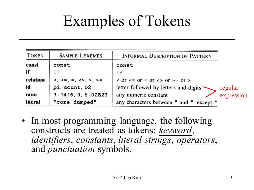 Yu-Chen Kuo5 Examples of Tokens In most programming language, the following constructs are treated as tokens: keyword, identifiers, constants, literal