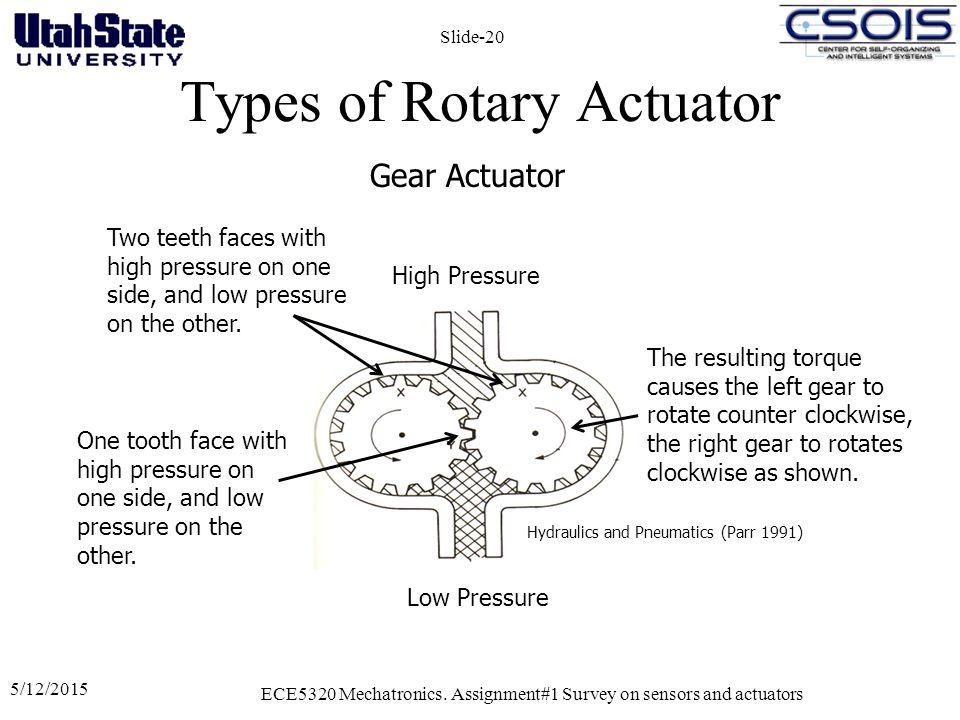 Types of Rotary Actuator 5/12/2015 ECE5320 Mechatronics.