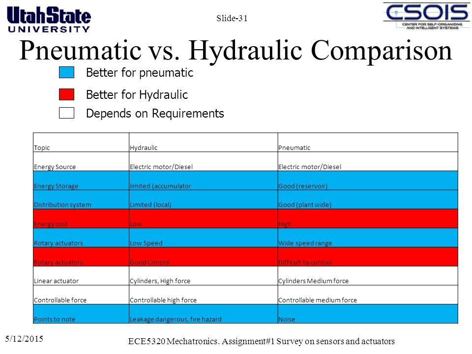 Pneumatic vs. Hydraulic Comparison 5/12/2015 ECE5320 Mechatronics.