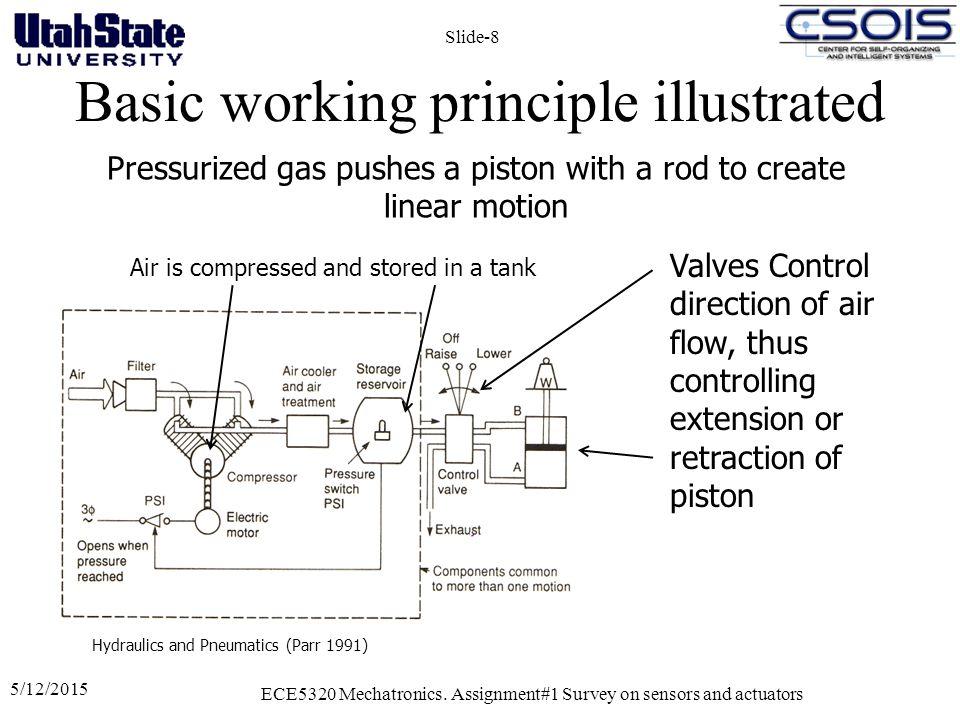 pneumatic actuator working principle. basic working principle illustrated 5/12/2015 ece5320 mechatronics. pneumatic actuator