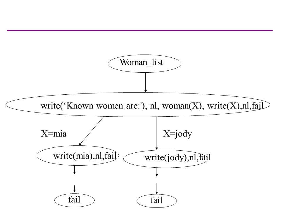 Woman_list write('Known women are: ), nl, woman(X), write(X),nl,fail write(mia),nl,fail write(jody),nl,fail X=miaX=jody fail
