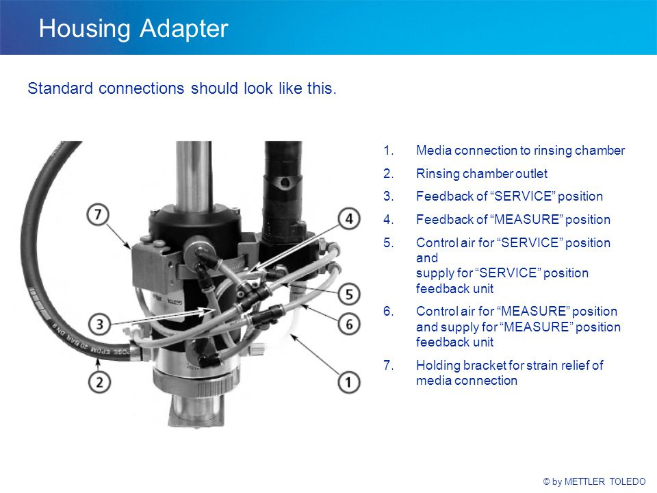 © by METTLER TOLEDO Housing Adapter Standard connections should look like this. 1.Media connection to rinsing chamber 2.Rinsing chamber outlet 3.Feedb