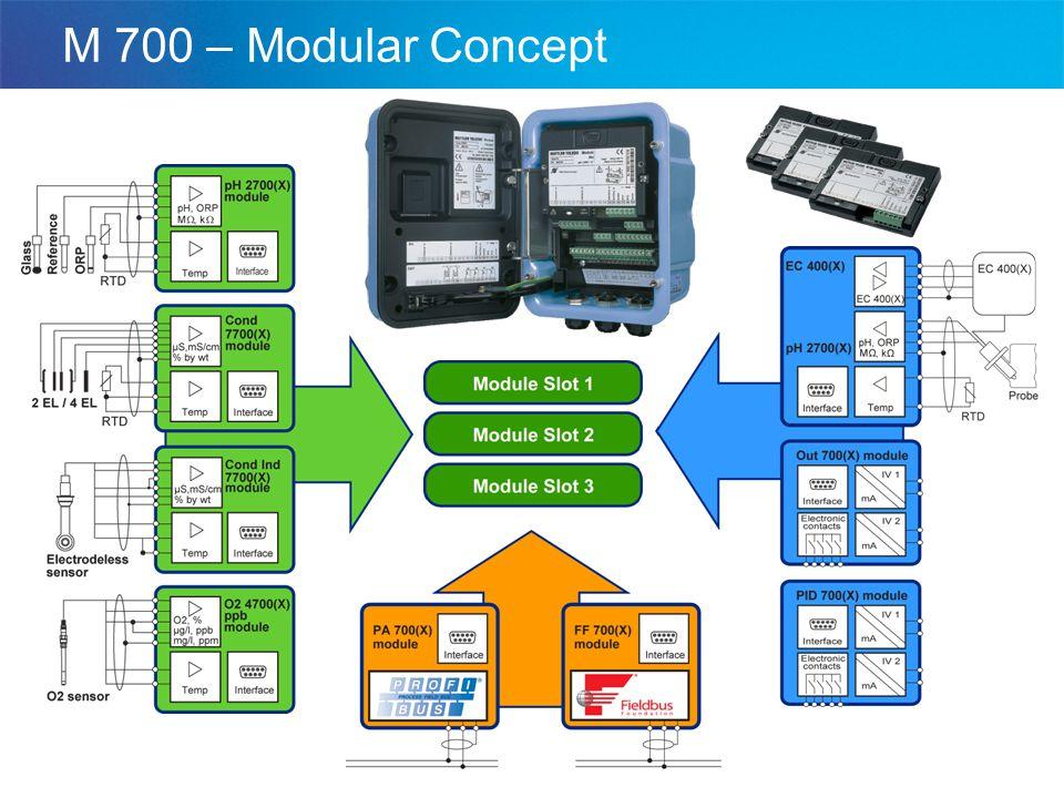 M 700 – Modular Concept