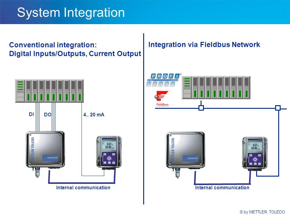 © by METTLER TOLEDO System Integration Integration via Fieldbus Network Internal communication 4..
