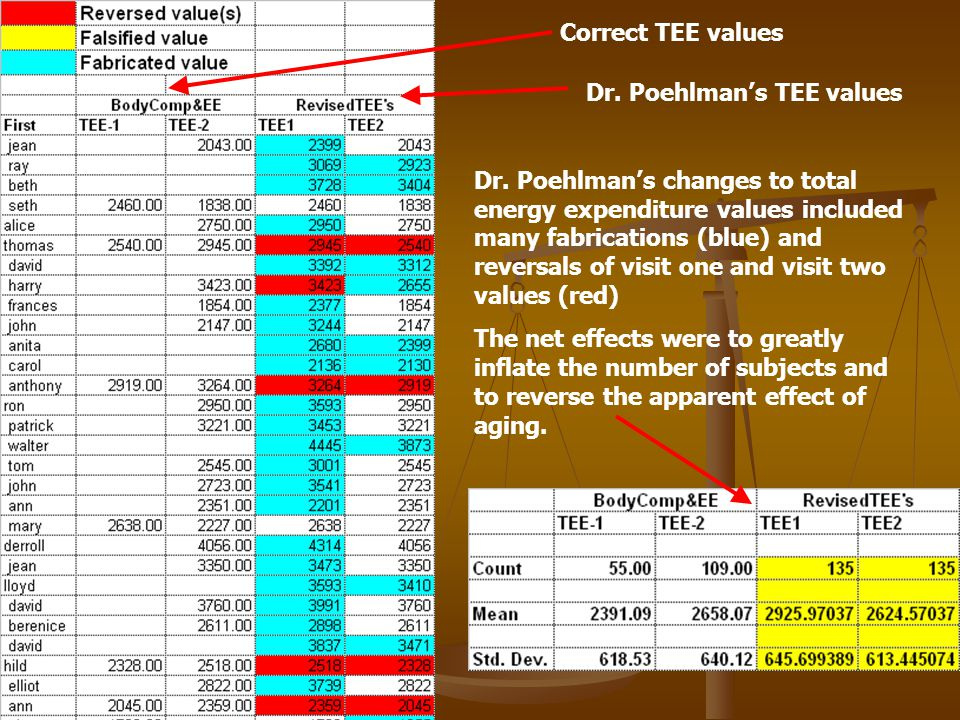 Dr. Poehlman's changes to total energy expenditure values included many fabrications (blue) and reversals of visit one and visit two values (red) The