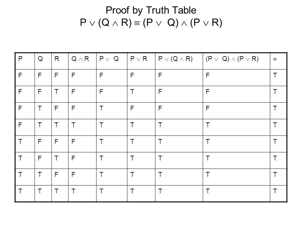 Proof by Truth Table P  (Q  R)  (P  Q)  (P  R) PQR Q  RP  QP  RP  (Q  R)(P  Q)  (P  R)  FFFFFFFFT FFTFFTFFT FTFFTFFFT FTTTTTTTT TFFFTTTTT TFTFTTTTT TTFFTTTTT TTTTTTTTT