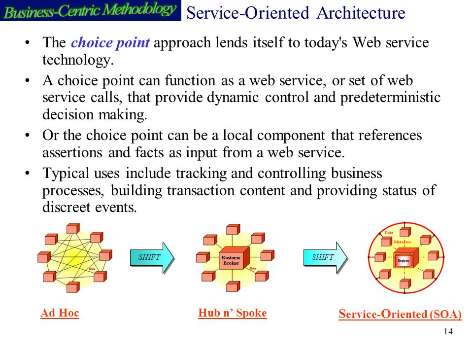 14 Service-Oriented Architecture The choice point approach lends itself to today s Web service technology.