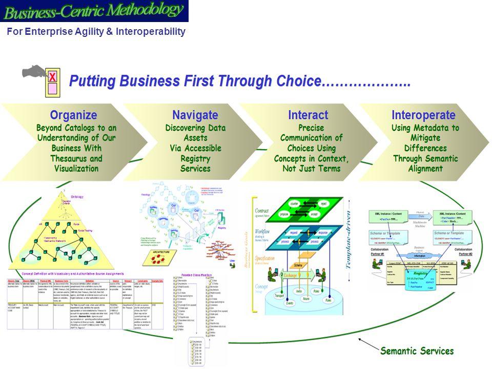 4 For Enterprise Agility & Interoperability