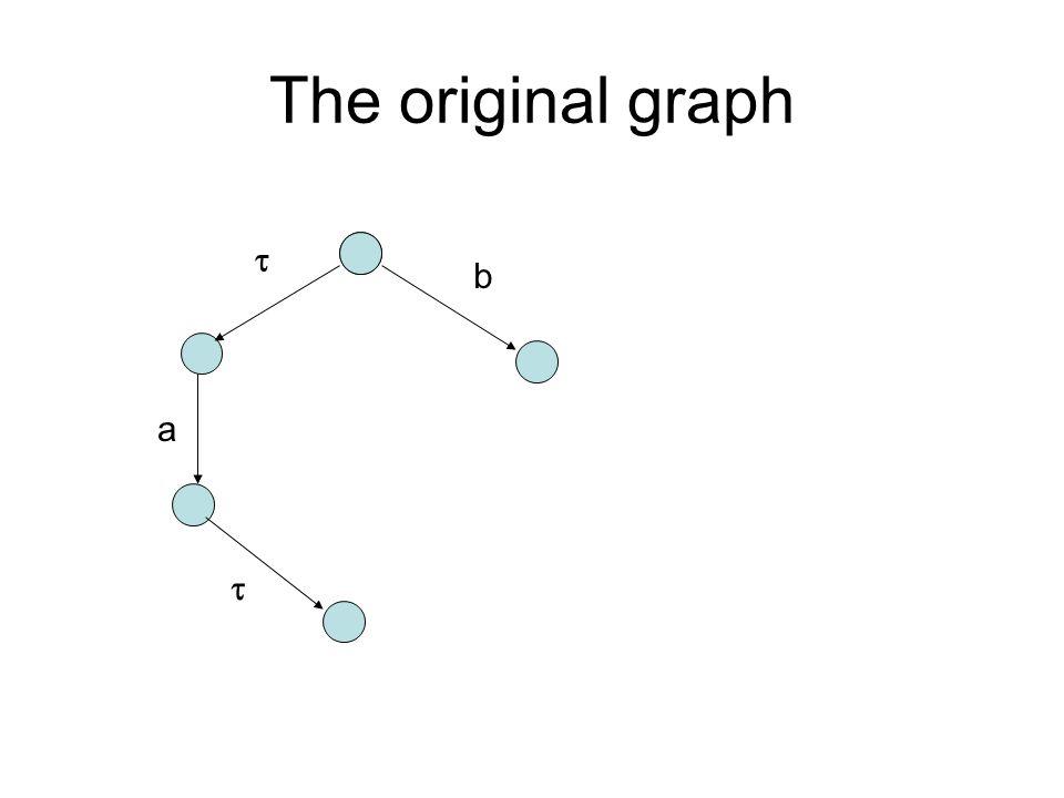 The original graph  a  b