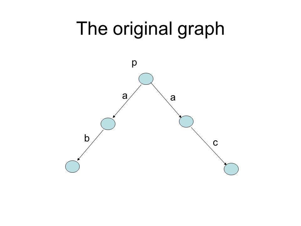 The original graph b c a a p