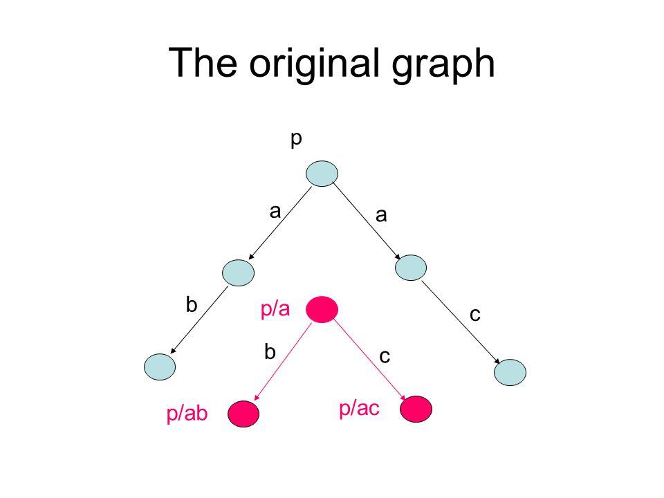 The original graph b b c c a a p/a p/ac p p/ab
