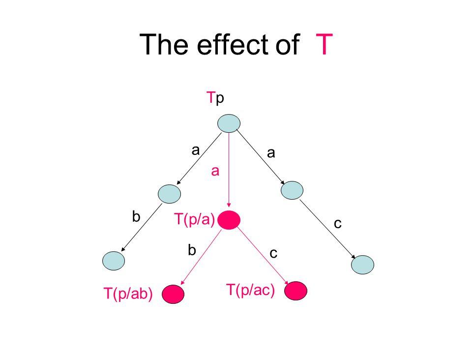 The effect of T b b c c a a T(p/a) T(p/ac) TpTp T(p/ab) a