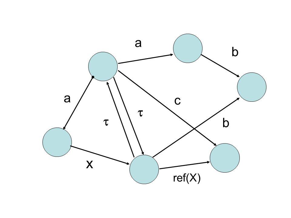   a b a c ref(X) x b