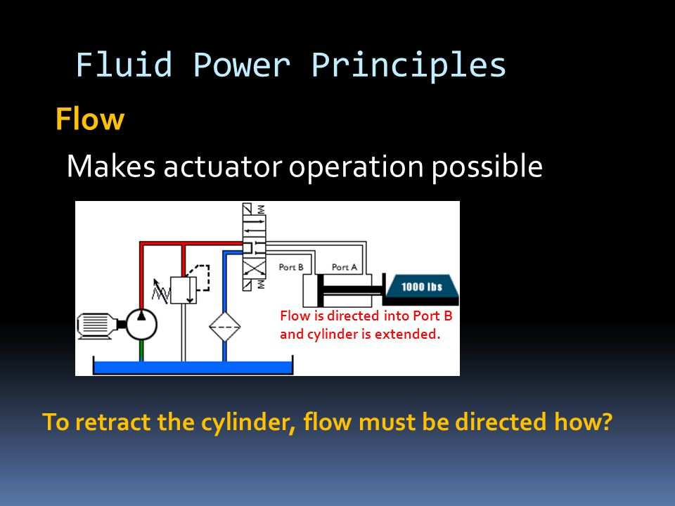 Fluid Power Principles Flow Makes actuator operation possible Flow is directed into Port B and cylinder is extended. To retract the cylinder, flow mus
