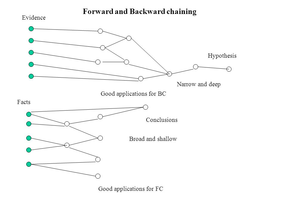 Good applications for FC Good applications for BC Conclusions Hypothesis Evidence Facts Forward and Backward chaining Narrow and deep Broad and shallow