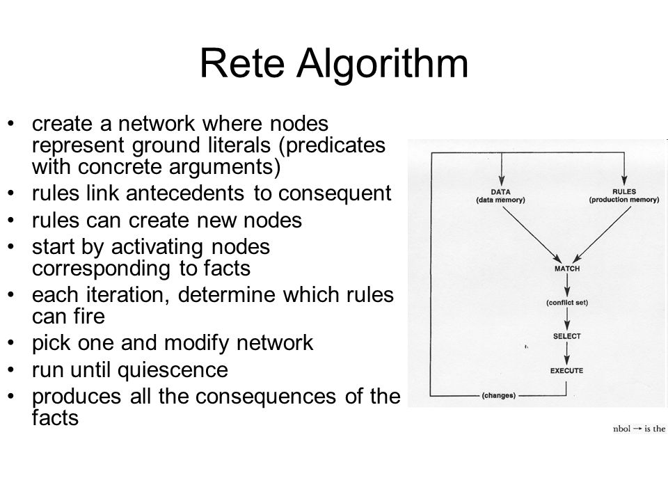 Rete Algorithm create a network where nodes represent ground literals (predicates with concrete arguments) rules link antecedents to consequent rules can create new nodes start by activating nodes corresponding to facts each iteration, determine which rules can fire pick one and modify network run until quiescence produces all the consequences of the facts