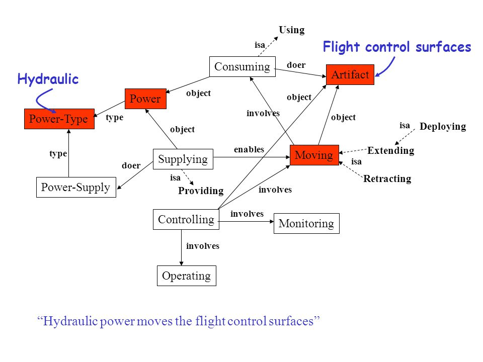Supplying Consuming Artifact Moving Power Power-Supply Power-Type Monitoring Controlling Operating Extending Retracting Deploying Using enables involves type object doer object involves object involves type doer isa Hydraulic power moves the flight control surfaces involves Providing isa object Flight control surfaces Hydraulic