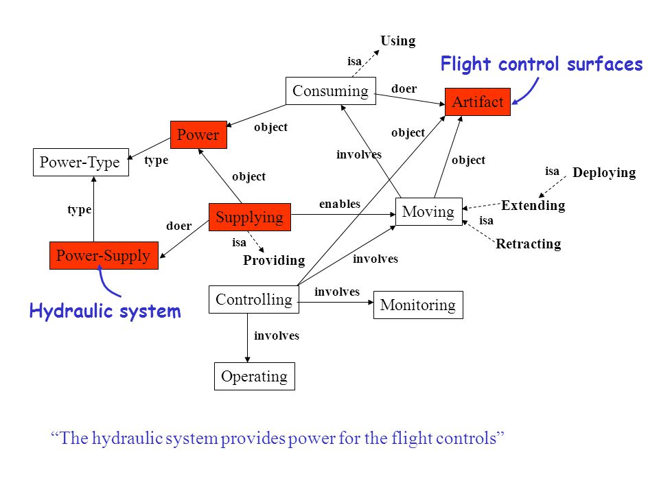 Supplying Consuming Artifact Moving Power Power-Supply Power-Type Monitoring Controlling Operating Extending Retracting Deploying Using enables involves type object doer object involves object involves type doer isa The hydraulic system provides power for the flight controls involves Providing isa object Flight control surfaces Hydraulic system