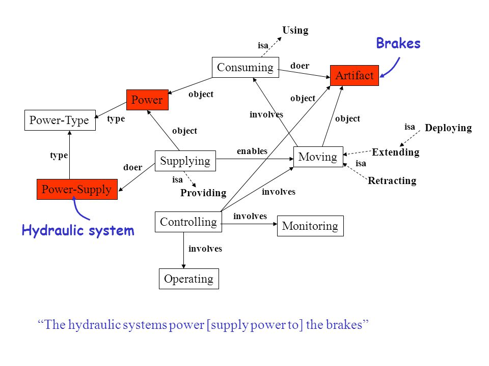 Supplying Consuming Artifact Moving Power Power-Supply Power-Type Monitoring Controlling Operating Extending Retracting Deploying Using enables involves type object doer object involves object involves type doer isa The hydraulic systems power [supply power to] the brakes involves Providing isa object Brakes Hydraulic system