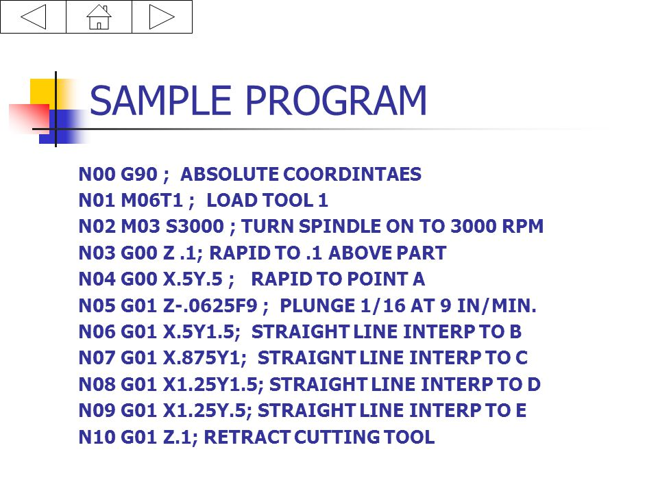 Sample Program Continued N11 G00 X1.75Y1.5; RAPID TO POINT F N12 G01 Z-.0625F9; PLUNG AT 9 IN/MIN.