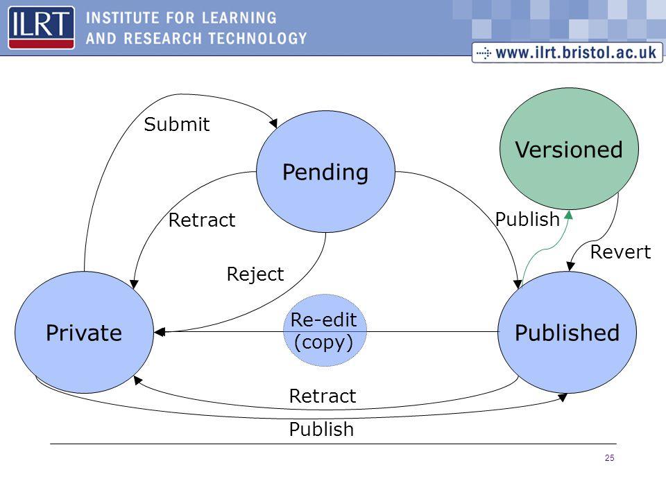 25 Re-edit (copy) Versioned Revert Private Pending Published Reject Retract Submit Publish Retract Publish
