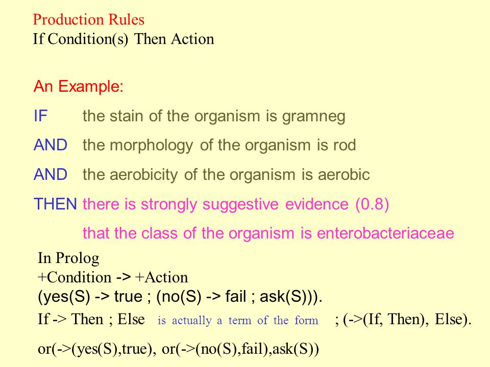 Production Rules If Condition(s) Then Action An Example: IFthe stain of the organism is gramneg ANDthe morphology of the organism is rod ANDthe aerobicity of the organism is aerobic THENthere is strongly suggestive evidence (0.8) that the class of the organism is enterobacteriaceae In Prolog +Condition -> +Action (yes(S) -> true ; (no(S) -> fail ; ask(S))).