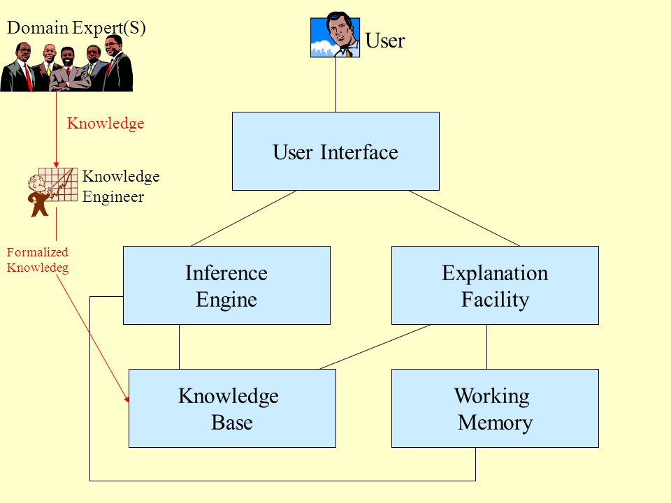 Inference Engine Knowledge Base Working Memory Explanation Facility User User Interface Domain Expert(S) Knowledge Engineer Knowledge Formalized Knowledeg
