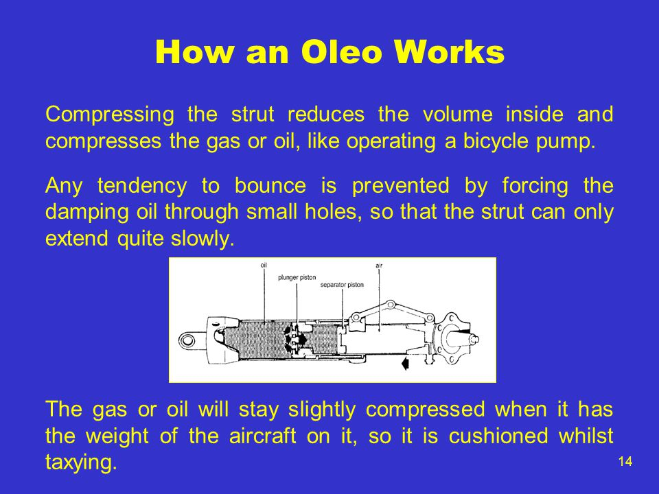 14 How an Oleo Works Compressing the strut reduces the volume inside and compresses the gas or oil, like operating a bicycle pump. Any tendency to bou