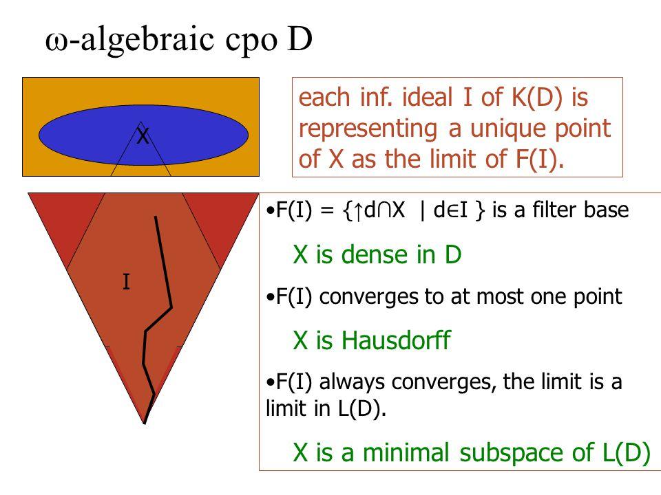 ω-algebraic cpo D I X each inf.