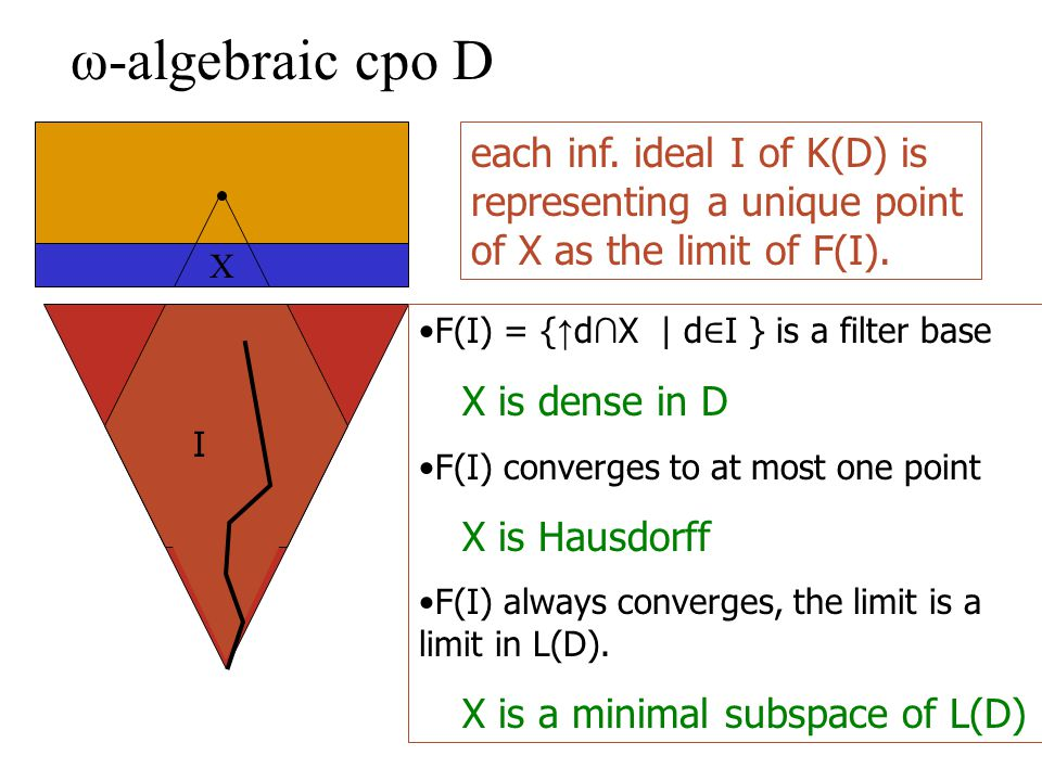 ω-algebraic cpo D I X F(I) = { ↑ d ∩ X | d ∈ I } is a filter base X is dense in D F(I) converges to at most one point X is Hausdorff F(I) always converges, the limit is a limit in L(D).