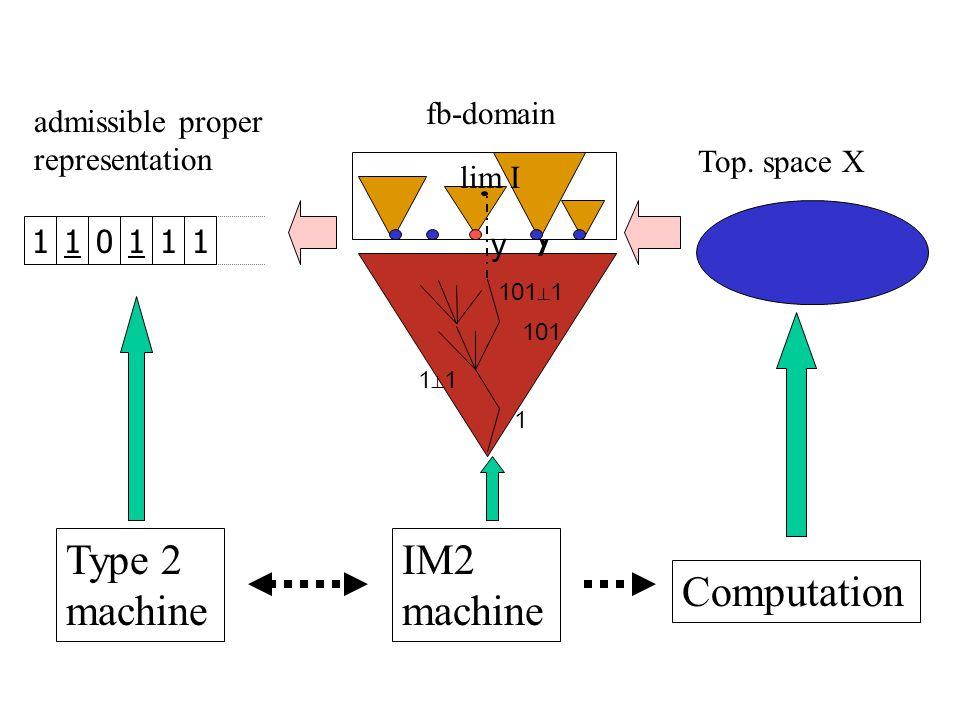 Top. space X 110111 fb-domain admissible proper representation 1 1⊥11⊥1 y lim I y Type 2 machine Computation IM2 machine 101 101 ⊥ 1