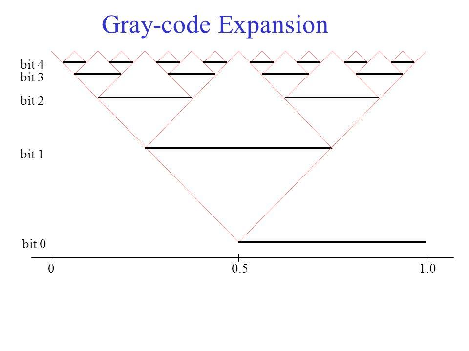 Gray-code Expansion 00.51.0 bit 0 bit 1 bit 2 bit 3 bit 4