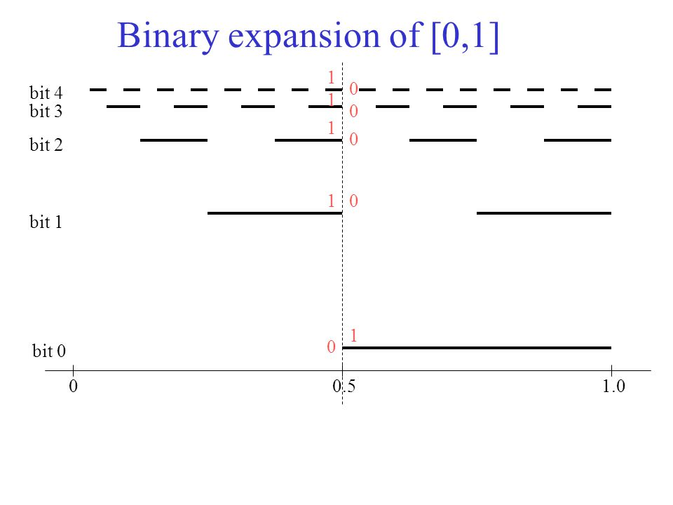 Binary expansion of [0,1] 00.51.0 bit 0 bit 1 bit 2 bit 3 bit 4 0 1 1 1 1 1 0 0 0 0