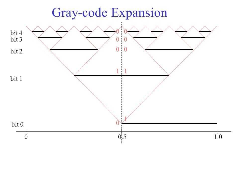 Gray-code Expansion 00.51.0 bit 0 bit 1 bit 2 bit 3 bit 4 0 0 1 0 0 1 0 1 0 0