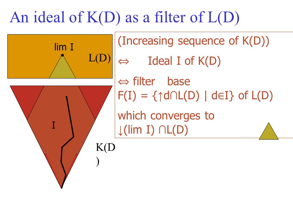 (Increasing sequence of K(D)) ⇔ Ideal I of K(D) ⇔ filter base F(I) = { ↑ d ∩ L(D) | d ∈ I} of L(D) which converges to ↓ (lim I) ∩ L(D) An ideal of K(D) as a filter of L(D) L(D) K(D ) I lim I