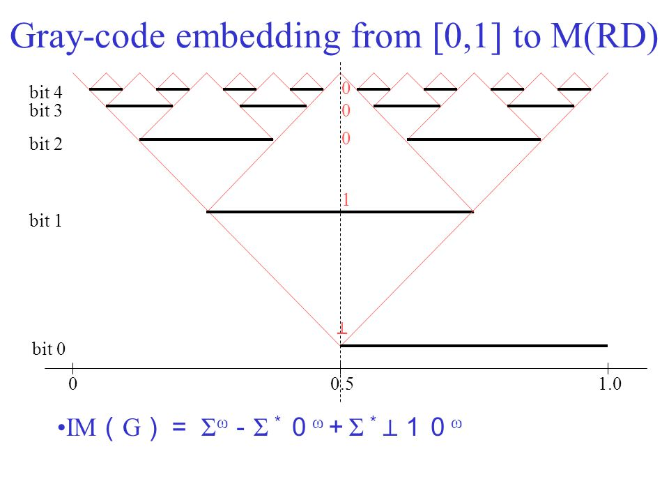 Gray-code embedding from [0,1] to M(RD) IM ( G )= Σ ω - Σ * 0 ω + Σ * ⊥10 ω 00.51.0 bit 0 bit 1 bit 2 bit 3 bit 4 ⊥ 0 1 0 0