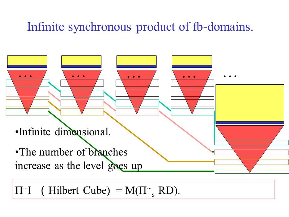 Infinite synchronous product of fb-domains. Π ∽ I ( Hilbert Cube) = M(Π ∽ s RD).