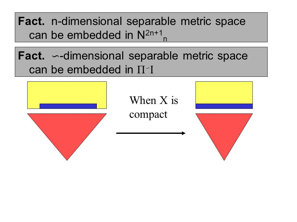 Fact. n-dimensional separable metric space can be embedded in N 2n+1 n Fact.