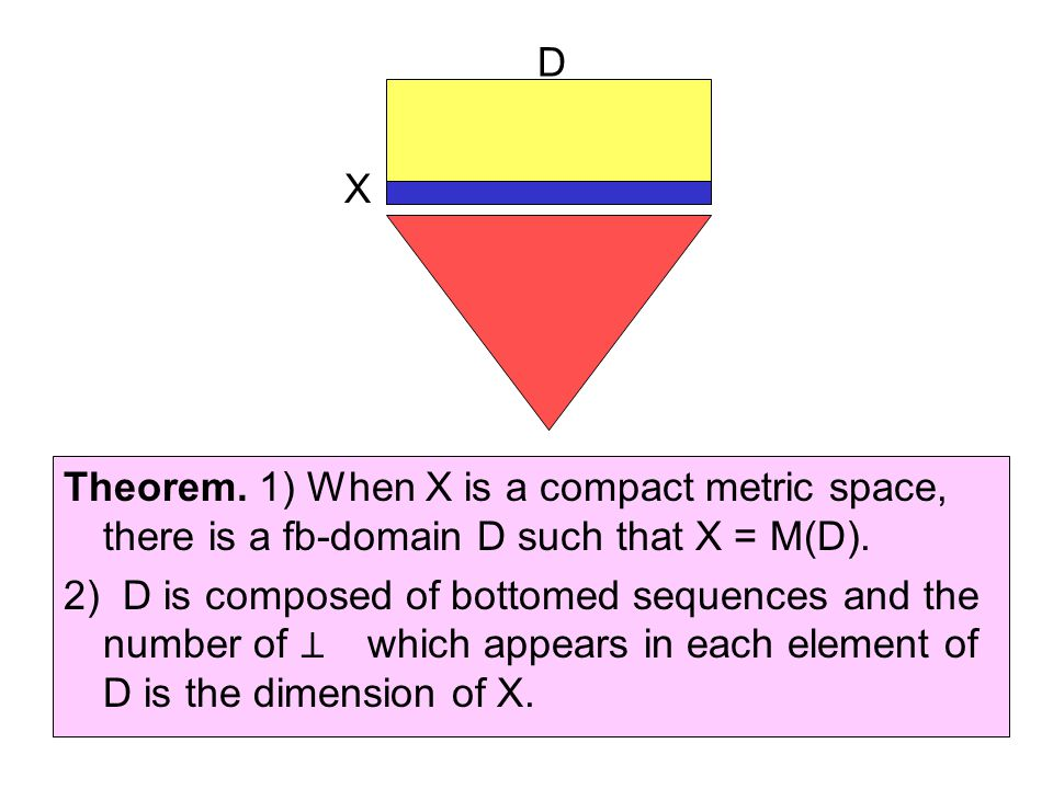 Theorem. 1) When X is a compact metric space, there is a fb-domain D such that X = M(D).