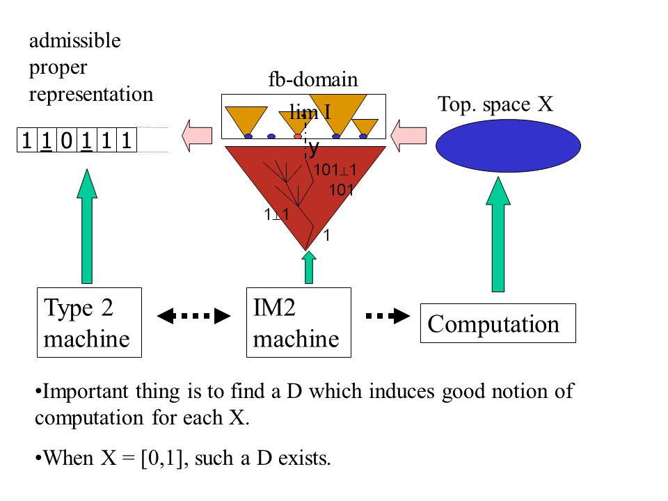 Top. space X 110111 fb-domain admissible proper representation 1 1⊥11⊥1 lim I y Type 2 machine Computation IM2 machine 101 101 ⊥ 1 Important thing is
