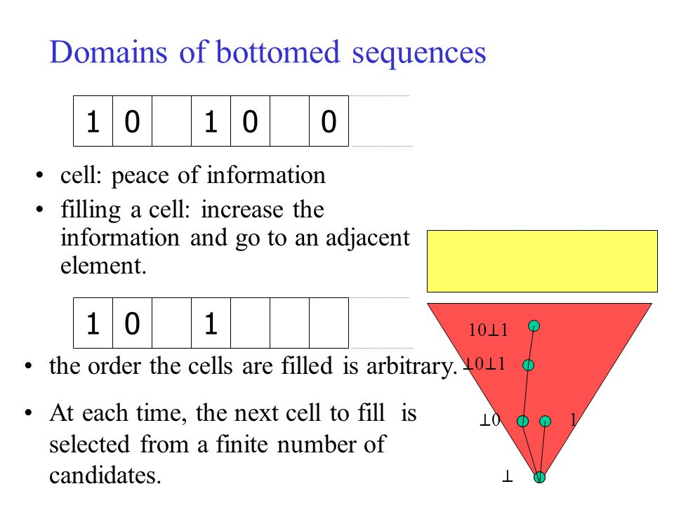 1010 cell: peace of information filling a cell: increase the information and go to an adjacent element.