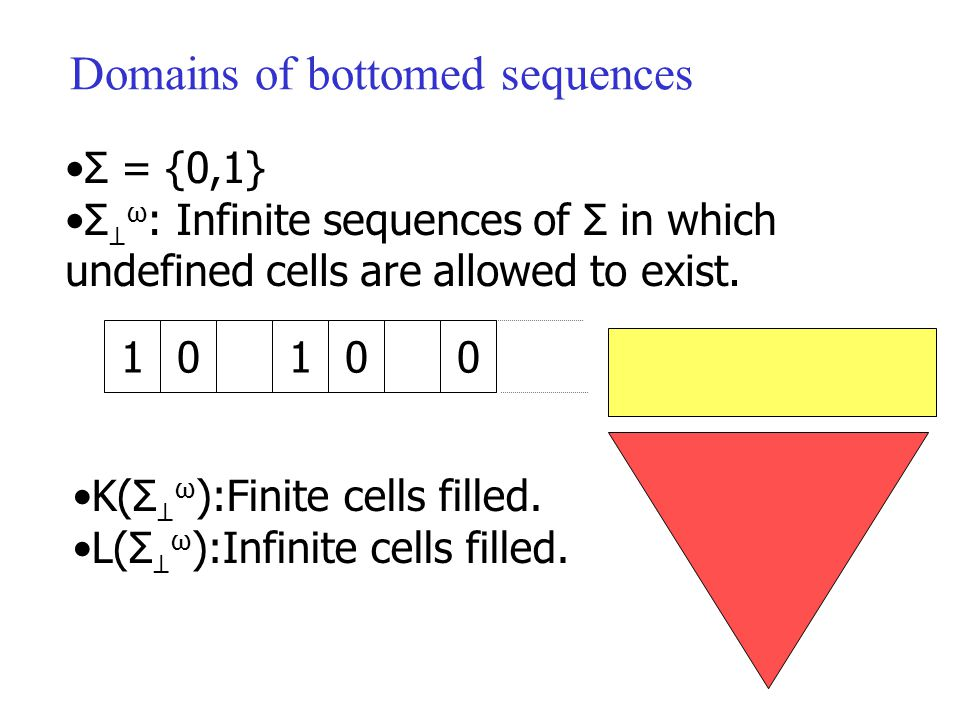 Domains of bottomed sequences Σ = {0,1} Σ ⊥ ω : Infinite sequences of Σ in which undefined cells are allowed to exist.