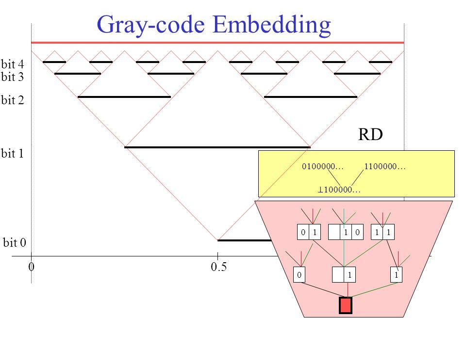 Gray-code Embedding 00.5 bit 0 bit 1 bit 2 bit 3 bit 4 011 011110 ⊥ 100000… 0100000…1100000… RD
