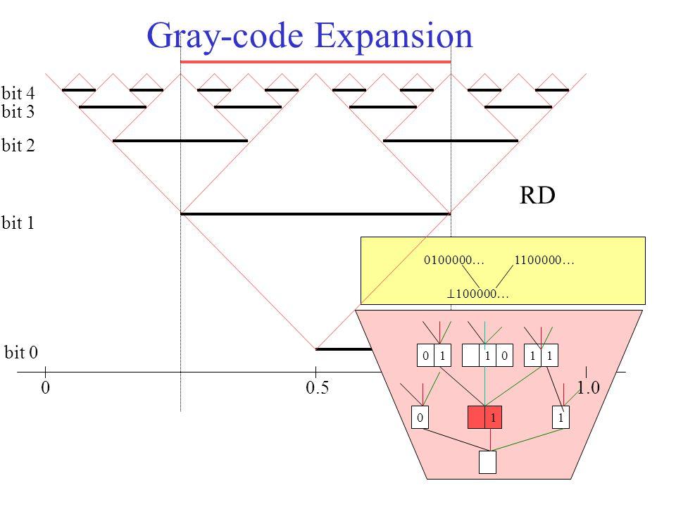 Gray-code Expansion 00.51.0 bit 0 bit 1 bit 2 bit 3 bit 4 011 011110 ⊥ 100000… 0100000…1100000… RD