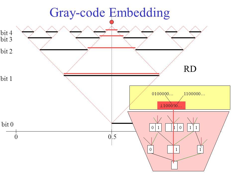 1.0 Gray-code Embedding 00.5 bit 0 bit 1 bit 2 bit 3 bit 4 011 011110 ⊥ 100000… 0100000…1100000… RD