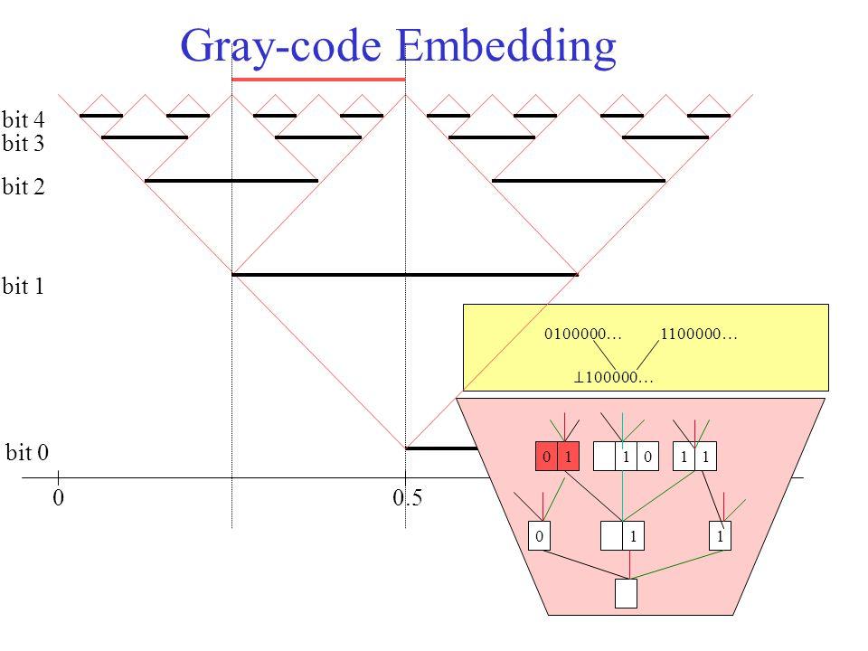 1.0 Gray-code Embedding 00.5 bit 0 bit 1 bit 2 bit 3 bit 4 011 011110 ⊥ 100000… 0100000…1100000…